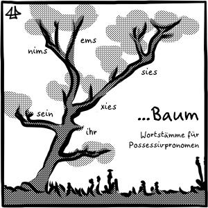 Schwarz-weiße Illustration eines Baumes zusammen mit verschiedenen Wortstämmen von Possessivpronomen an den Astgabeln als Wörter: ihr, sein, sies, nims, ems, xies. Die können für das auch da stehende Wort ... Baum an Stelle der ... benutzt werden.