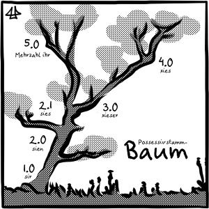 Schwarz-weisse Illustration eines (Possessivstamm-) Baums, an verschiedenen Astgabeln stehen die Pronomenversionen mit einem Beispiel: 1.0 sir, 2.0 sien, 2.1 sies, 3.0 xieser, 4.0 xies und 5.0 Mehrzahl ihr.