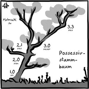 Schwarz-weisse Illustration eines Possessiv-stamm-baums, an verschiedenen Astgabeln stehen die Pronomenversionen mit einem Beispiel: 1.0 sir, 2.0 sien, 2.1 sies, 3.0 xieser, 3.3 xies und Mehrzahl ihr.