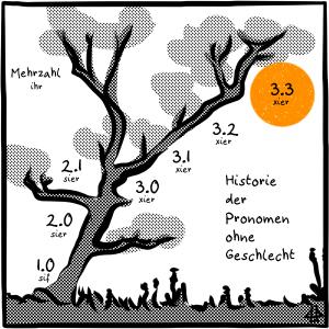 Strichzeichnung mit Text: Schräger im Wind stehender Baum, an den Astgabeln stehen die Pronomenversionen mit der Grundform: 1.0 sif, 2.0 sier, 2.1 sier, 3.0 xier, 3.1 xier, 3.2 xier, 3.3 xier und Mehrzahl ihr. Hinter 3.3 ist ein orange-gelber Kreis wie die Sonne.